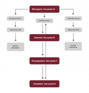 IAG-diagram